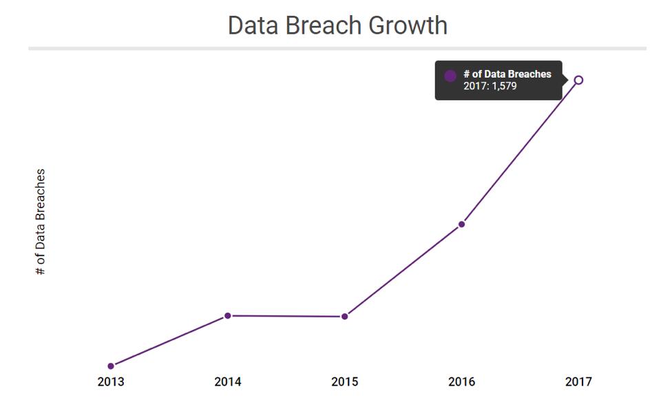 Date Breach Growth